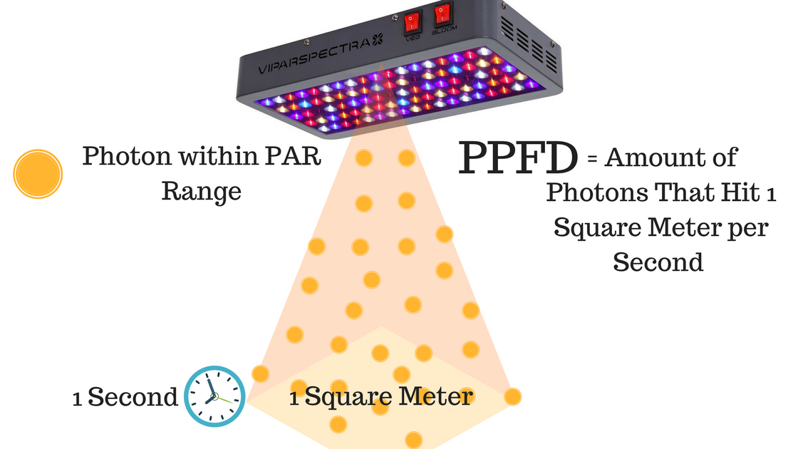 Essentially what PPFD does is measure the intensity of your light.  sc 1 st  Herbonaut & 5 Best LED Grow Lights In 2018 [Based on Official PPFD Values] azcodes.com