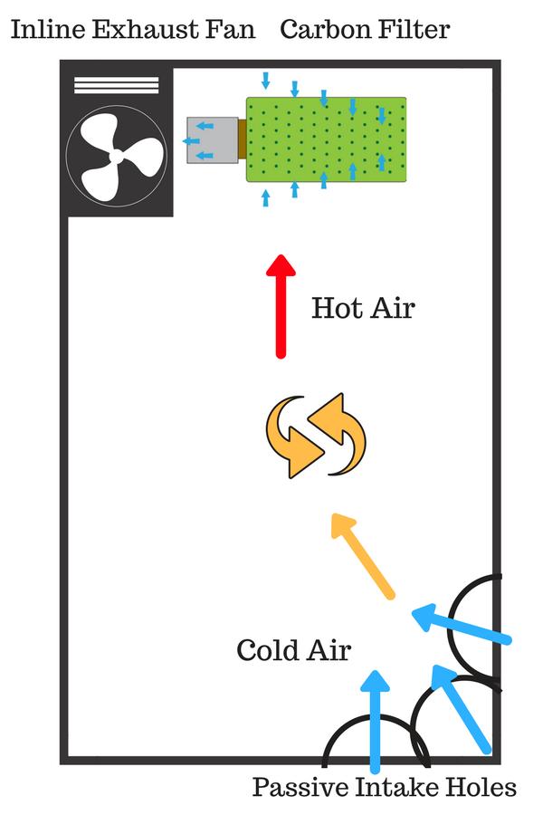 How to Set Up Ventilation 2  sc 1 st  Herbonaut & How to Set Up Your Grow Tent for an Effective (Marijuana) Grow