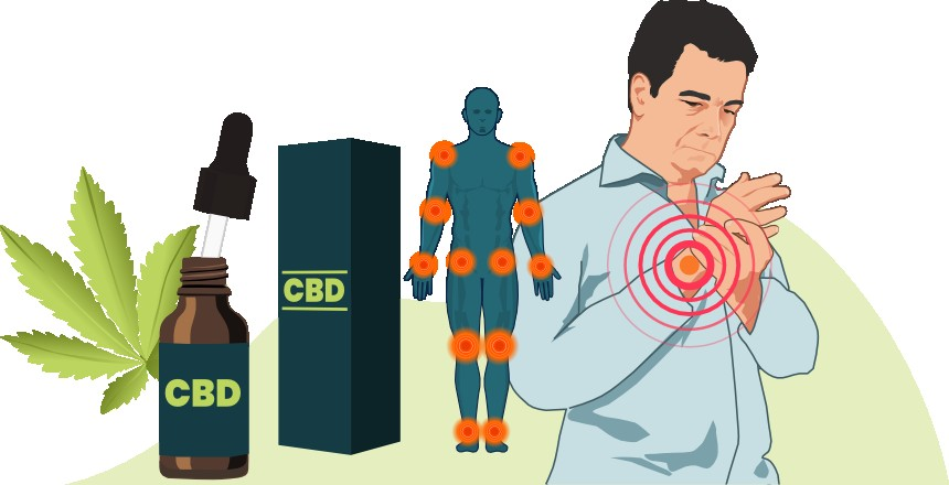 CBD Oil Dose for Pain