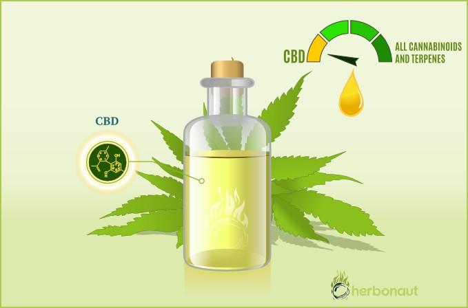 CBD Isolate Oil