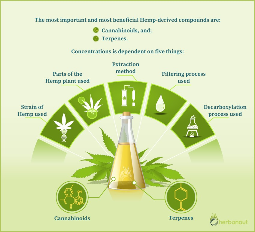 Factors that Determine the Biochemical Makeup of CBD Oil