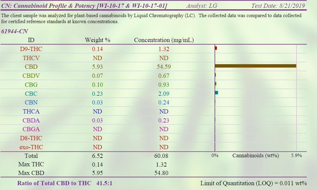 NuLeaf Naturals lab-test cannabinoids