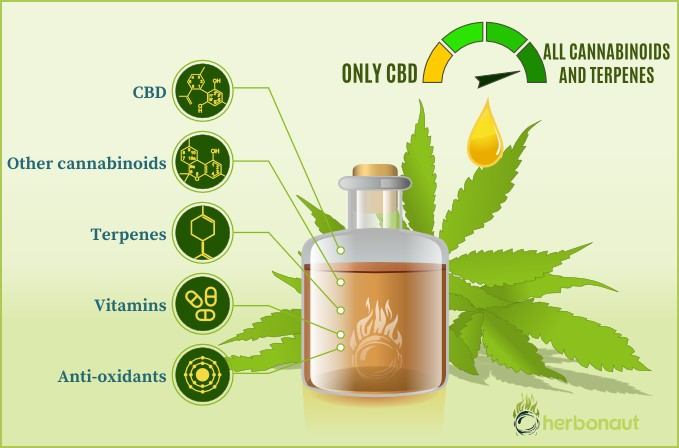 Full-Spectrum CBD Oil