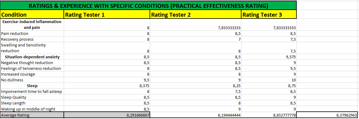 Test Results Rating Recpetra Naturals Relax