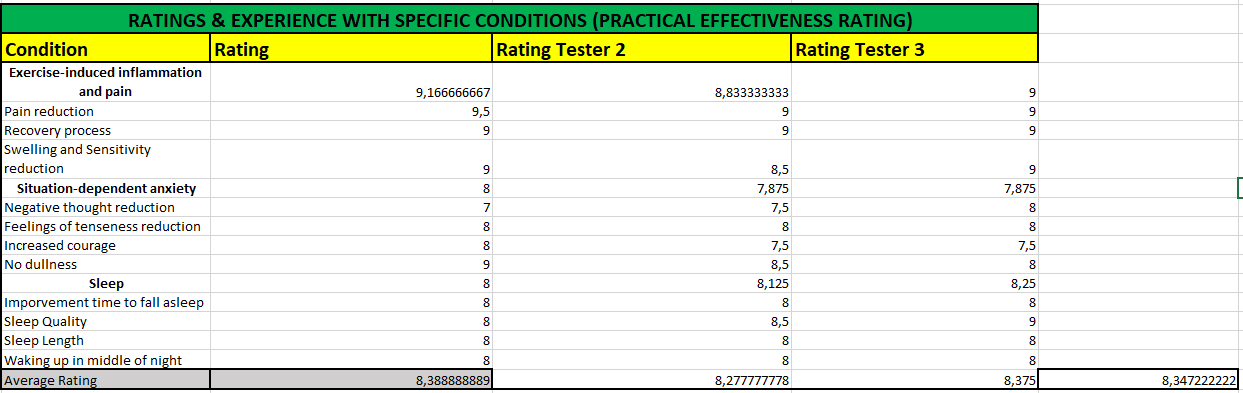 Test Results Rating Recpetra Naturals Relief