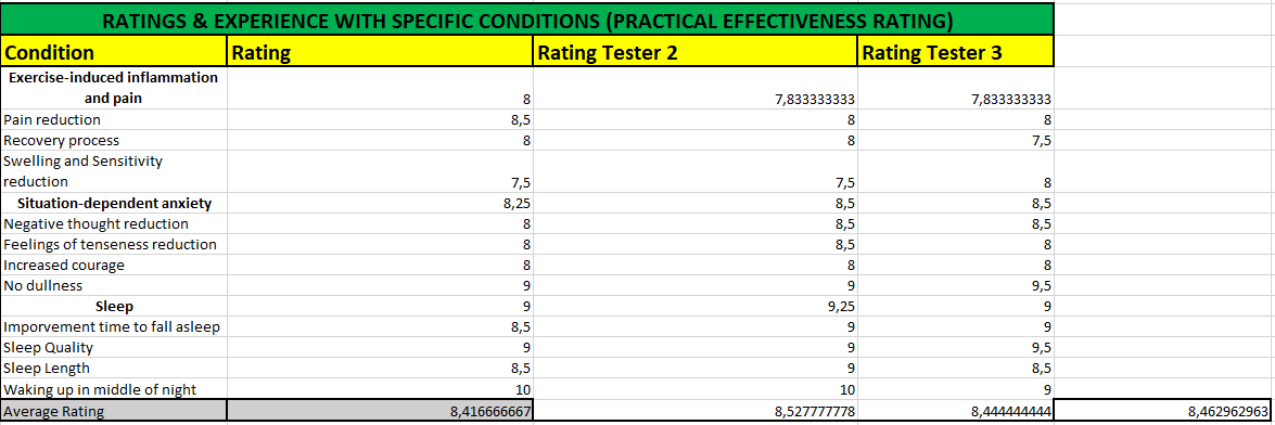 Test Results Rating Recpetra Naturals Rest